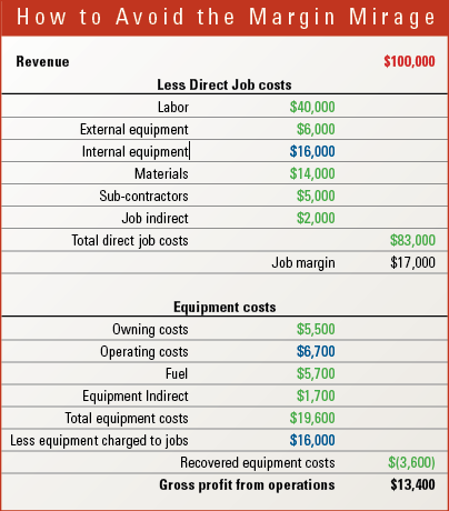 The data in this example expose how understanding the difference between charges and costs affect profit measures.