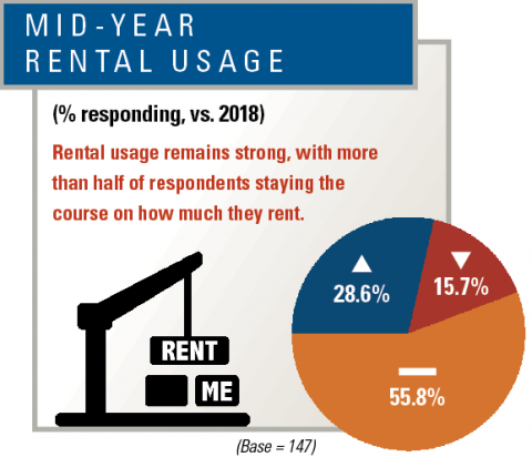 Equipment managers report on 2019 rental usage.