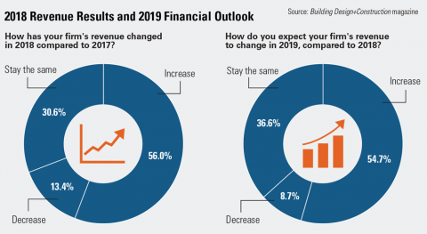 About half of respondents expect this year to garner an increase in revenue compared to 2018.