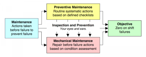 Prevention Is Better than Cure | Construction Equipment