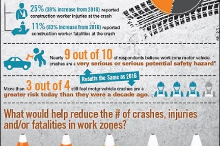 AGC highway work zone safety survey