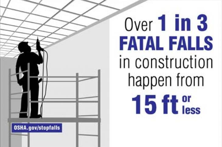 OSHA says 33 percent of fatat fall happens from 15 feet or lower