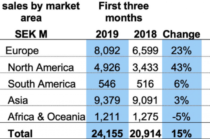 Volvo net sales by market.