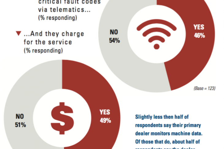 Slightly less then half of respondents say their primary dealer monitors machine data.
