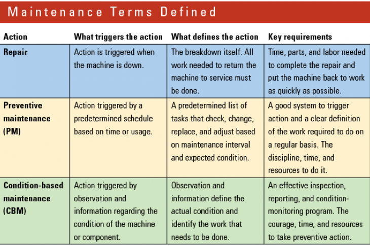 These definitions of maintenance terms serve to simplify and develop a common understanding.