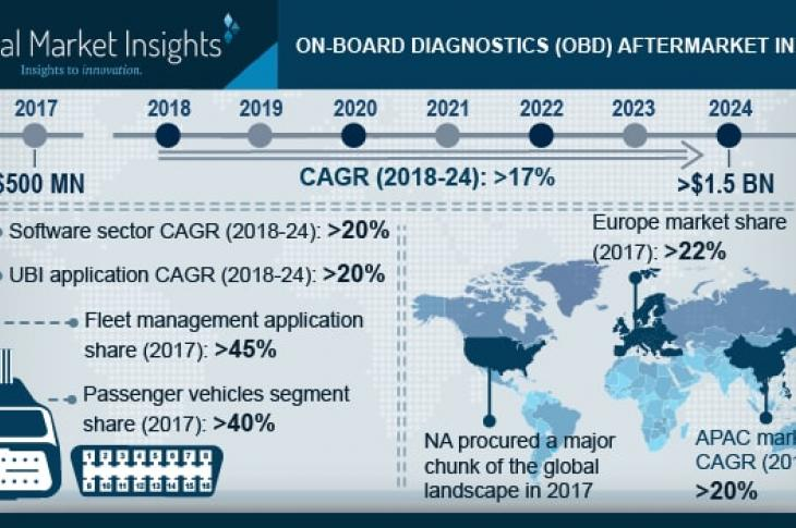 Global Market Insights projects substantial growth in the On-board Diagnostics aftermarket