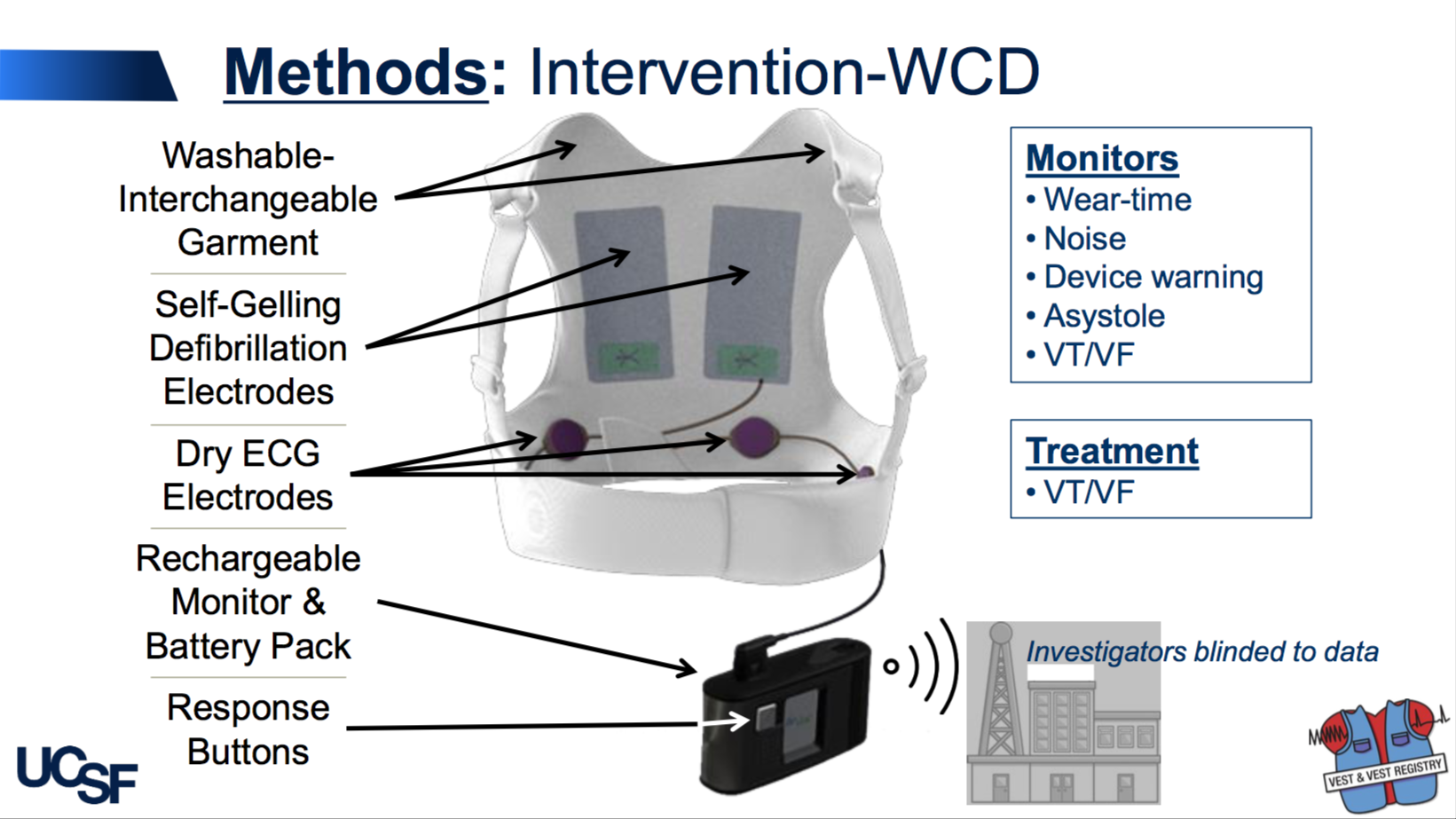 Wearable Defibrillator Cuts Overall Mortality, But Not