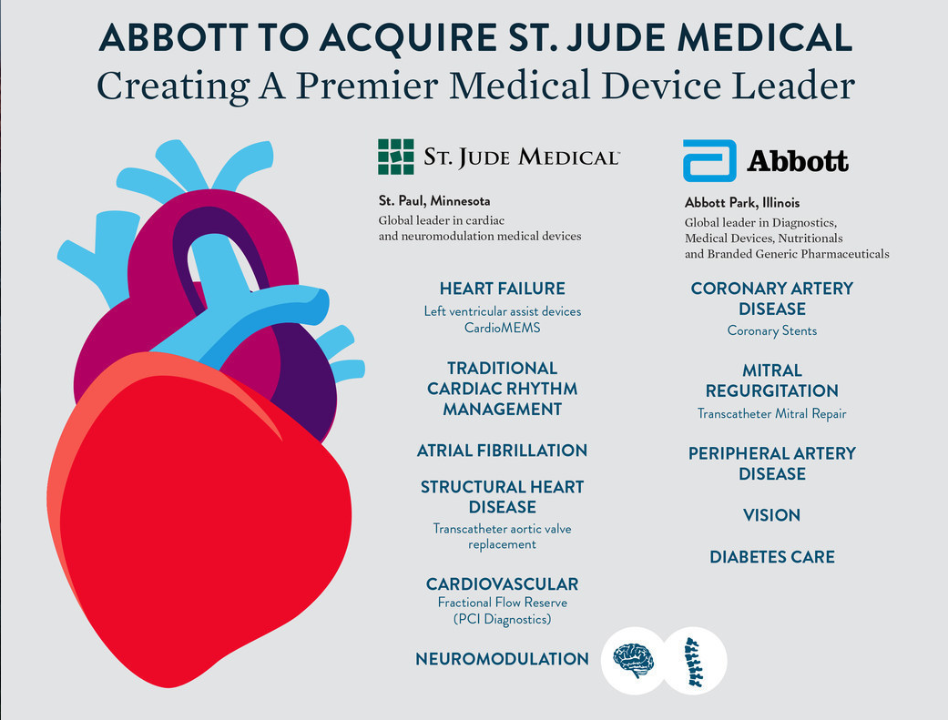 For Providers St Jude Medical Center >> Abbott To Acquire St Jude Medical Daic