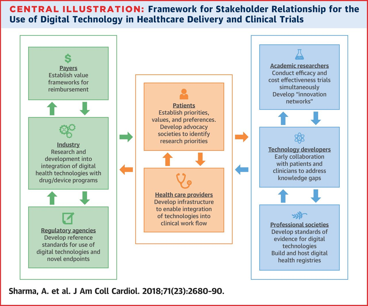 Future of Cardiology Will Be Defined by Digital, Mobile
