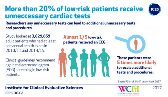 More Than 20 Percent of Low-Risk Patients Receive Annual ECG