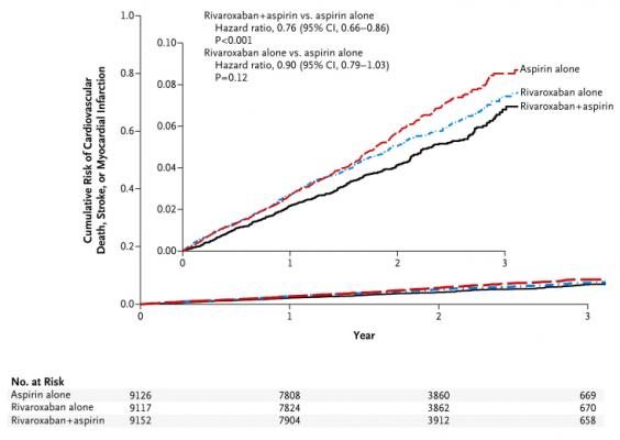 COMPASS Trial Shows Rivaroxaban With Aspirin Improves Stable Cardiovascular Disease