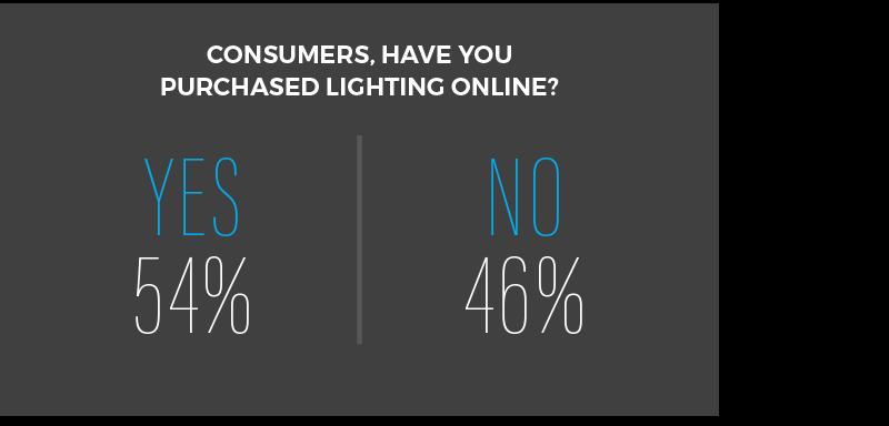 Consumer lighting purchase
