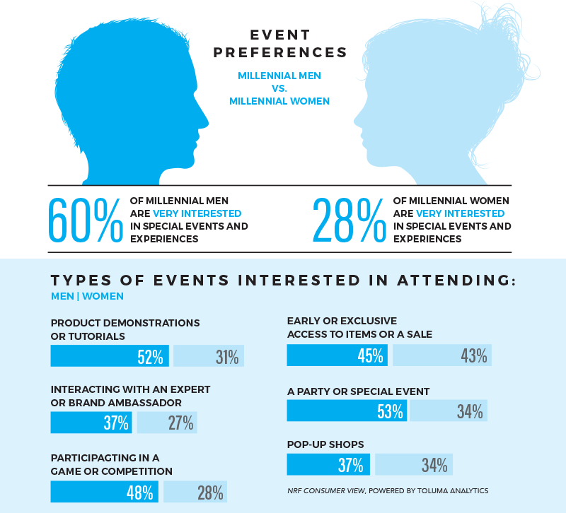 Infographic on event preferences of Millennial men and women
