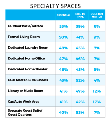 Millennial specialty spaces