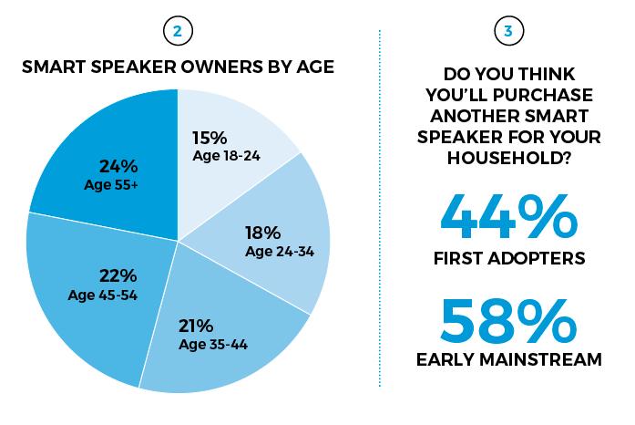 NPR Edison poll smart speaker owners
