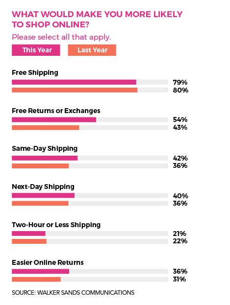 Walker Sands Communications shopping data