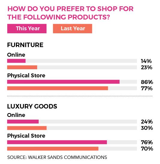 Walker Sands shopping data