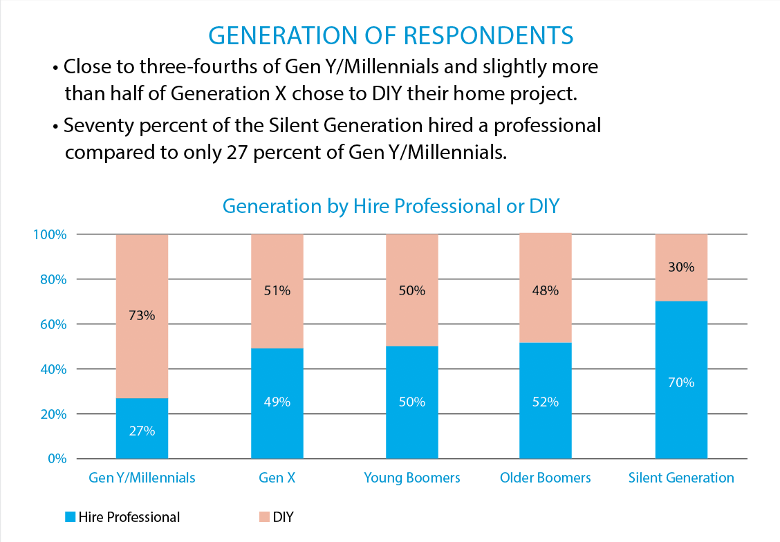 generation respondents