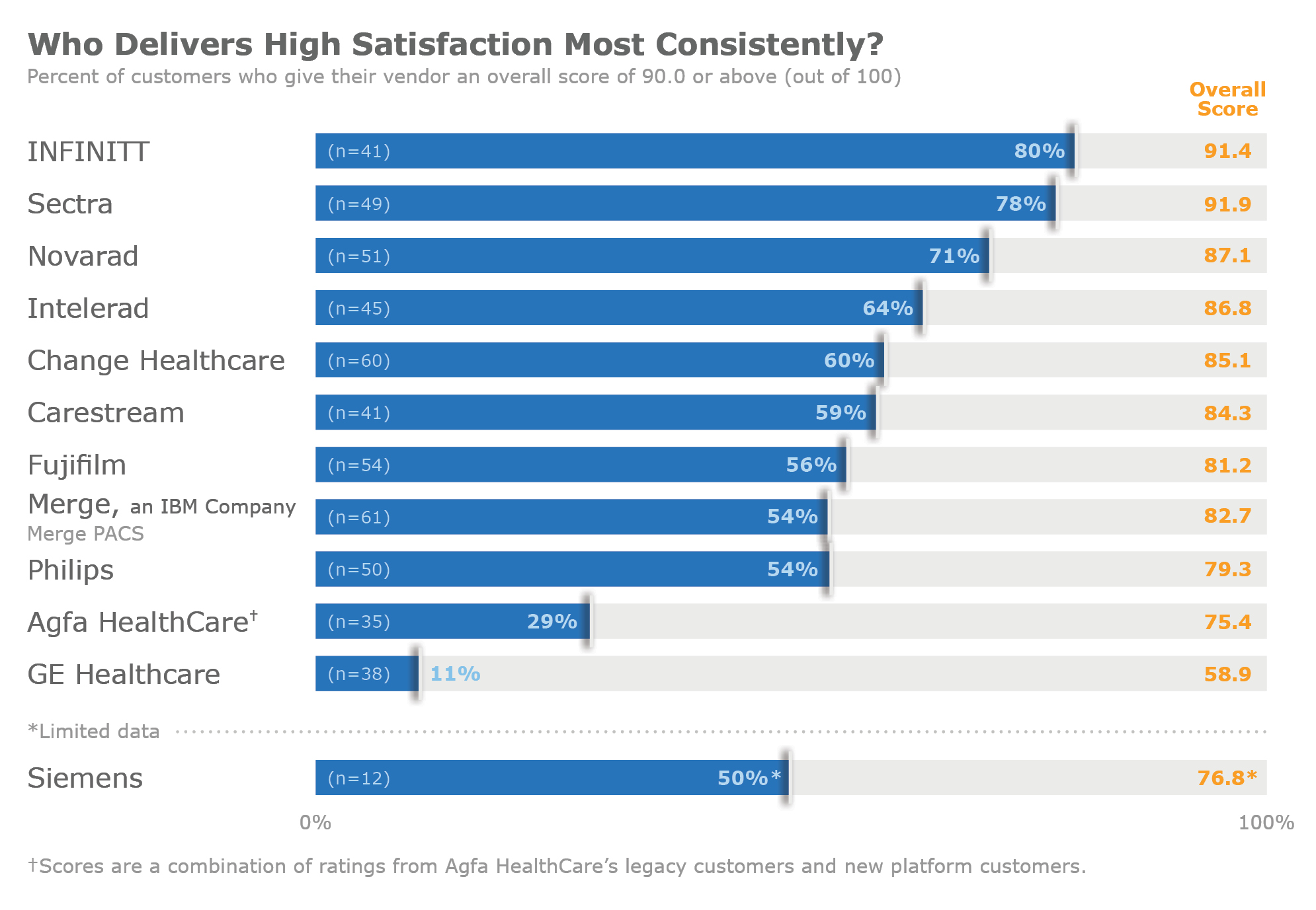 Figure 1: Who Delivers High Satisfaction Most Consistently?