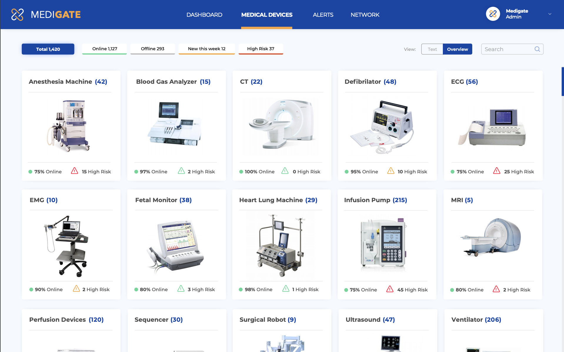 Networked medical devices at a health care provider and their vulnerability to cyber attack, as seen in a screenshot of a display created by the Medigate platform