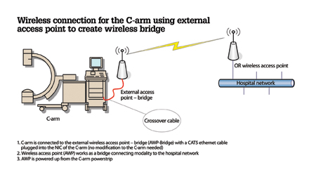 Appendix 2: Network engineers helped develop a working prototype for a Wi-Fi access point as a step to implementing wireless connectivity for modalities such as the C-arm shown in this sample diagram.