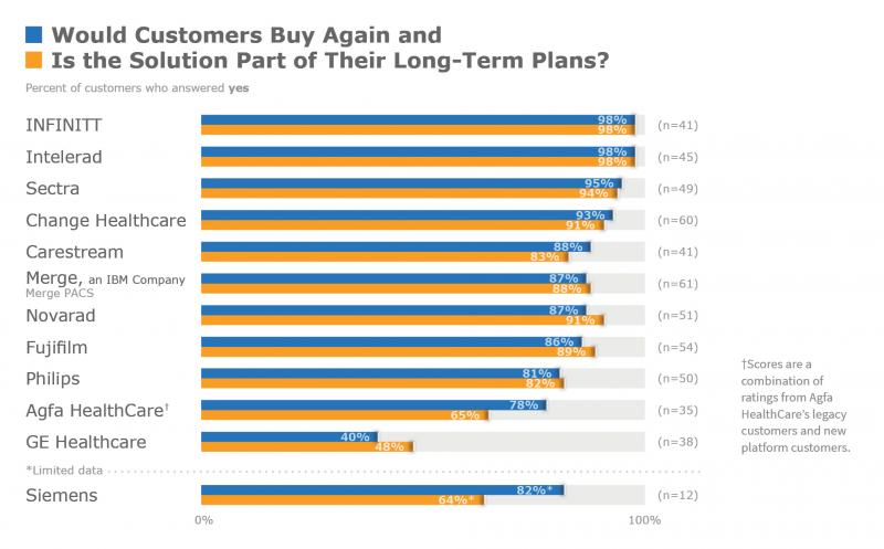 Figure 2: Would Customers Buy Again and Is the Solution Part of Their Long-term Plans?