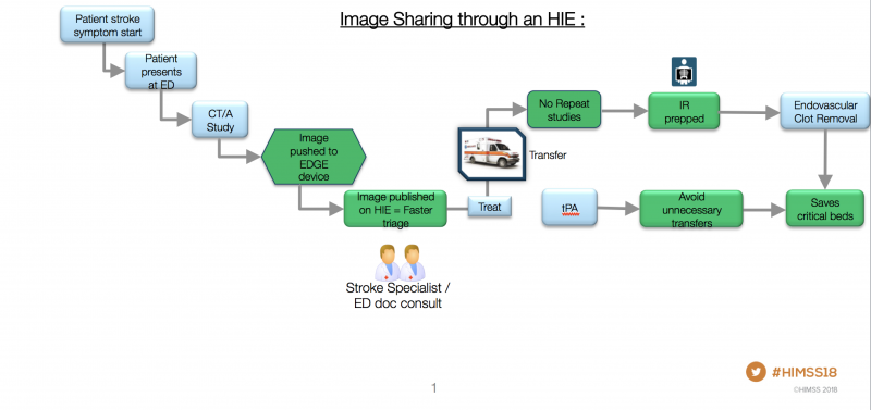 How image sharing through a health information exchange benefits patients while saving time and money is depicted in this slide shown at HIMSS 2018. Graphic courtesy of Karan Mansukhani.