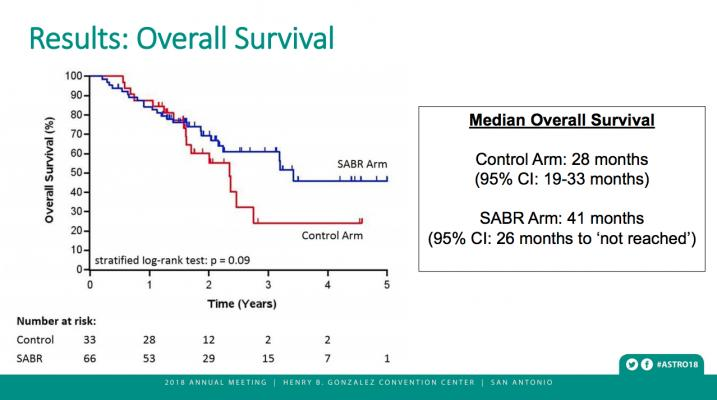 Overall survival of metastatic patients with SABR presented at ASTRO 2018. #ASTRO #ASTRO18 #ASTRO2018