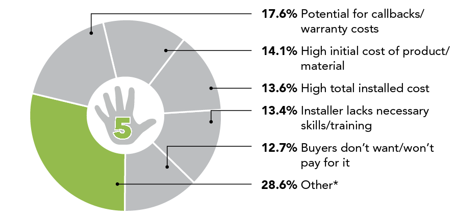chart showing builder-supplier relationship data about new-product concerns