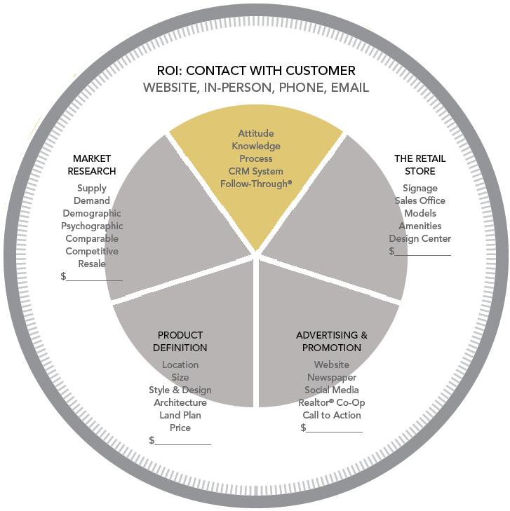 Marketing Circle diagram_home builder marketing