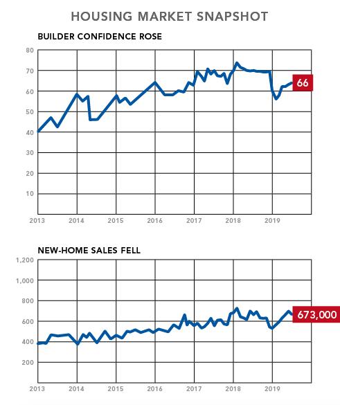 NAHB housing market snapshot-July 2019 ProBuilder