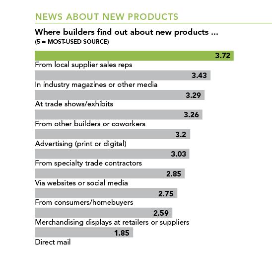 builder-supplier relationships chart 8