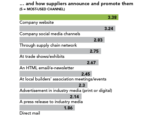 builder-supplier relationships chart 9