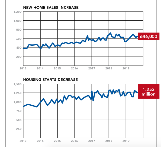 NAHB briefing on interest rates and housing affordability chart 2