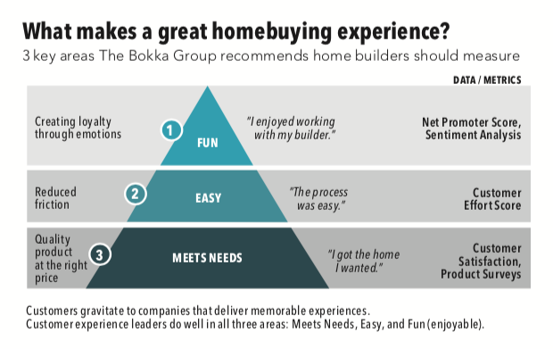 elements that make a good homebuying experience