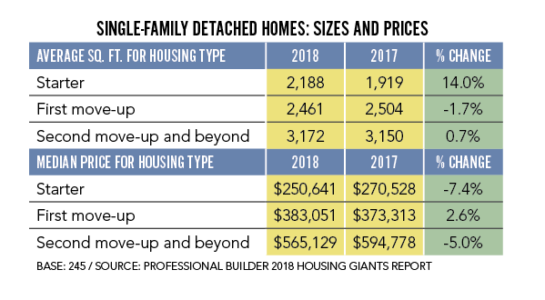 Professional Builder-2019 Housing Giants-single-family detached home sizes and prices charts