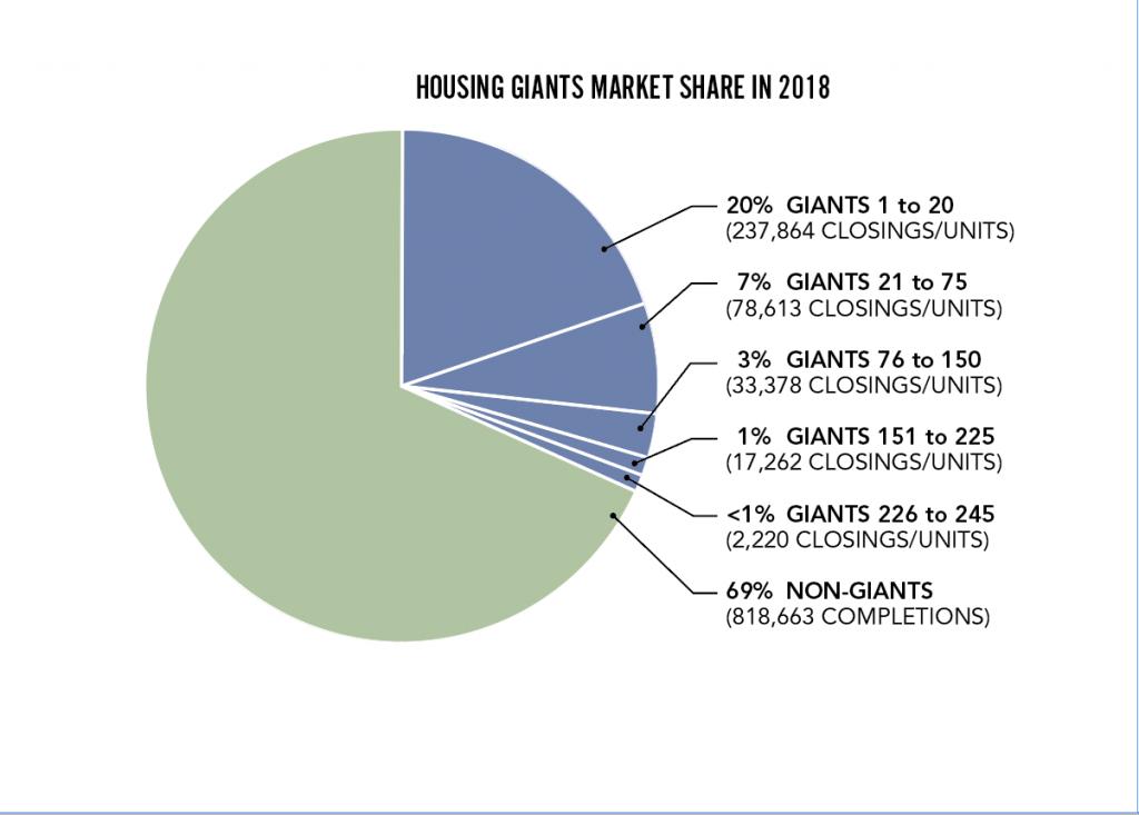 2019 Housing Giants_Market Share in 2018