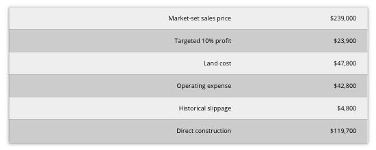 Chuck Shinn profit variable example