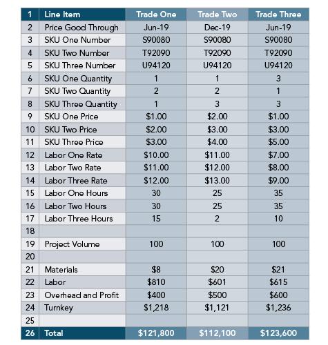 How to analyze a bid spreadsheet_trades_SKUs