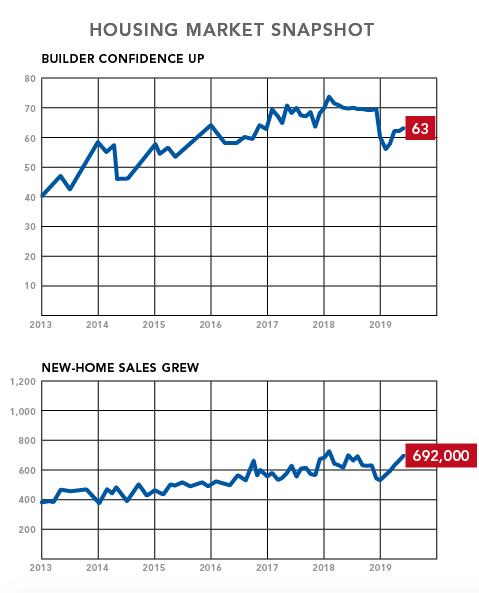 nahb-housing market snapshot-june 2019-chart 2