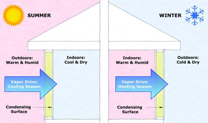 Vapor barrier diagram to better understand water intrusion and causes of mold