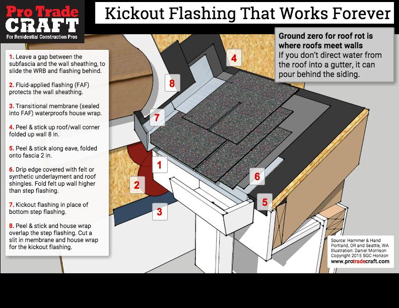 Kickout Flashing That Won't Leak | ProTradeCraft