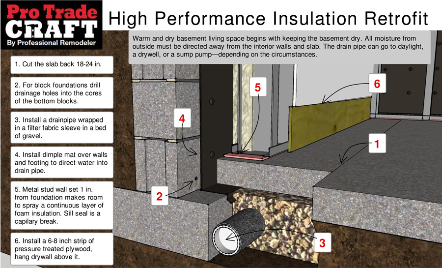 Details for Warm and Dry Basement Living Space | ProTradeCraft