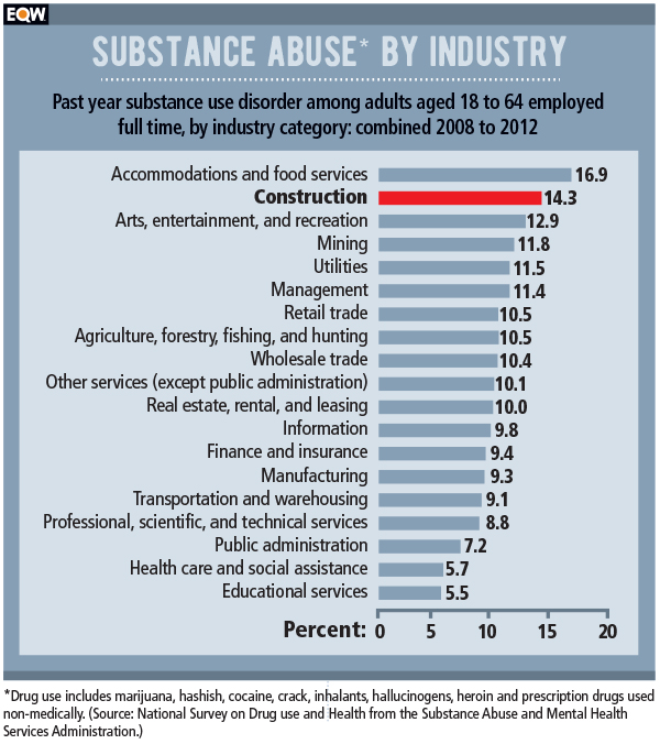 Construction drug use chart