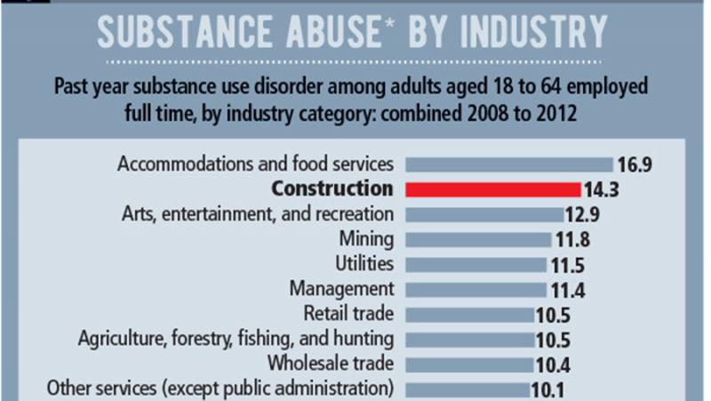 construction-industry-substance-abuse.jpg