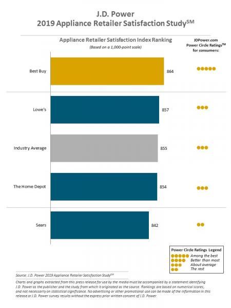 JD Power appliance retailer satisfaction