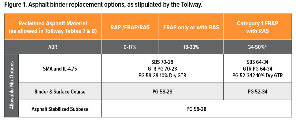 Figure 1. Asphalt binder replacement options, as stipulated by the Tollway