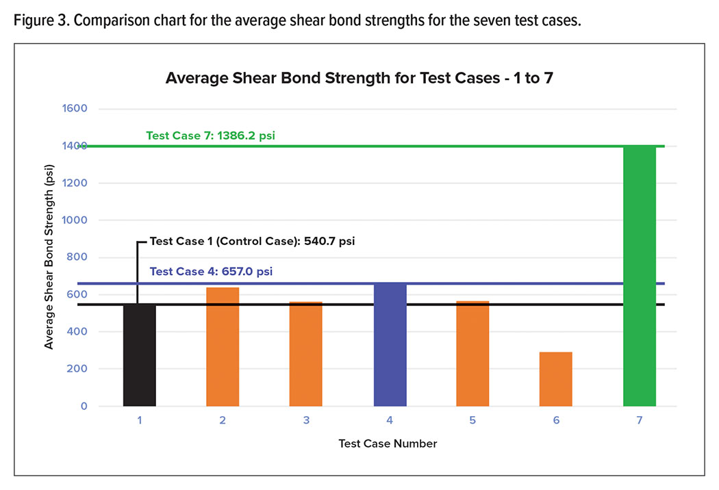 Figure 3. Comparison chart for the average shear bond strengths