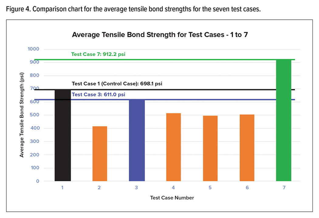 Figure 4. Comparison chart for the average tensile bond strengths