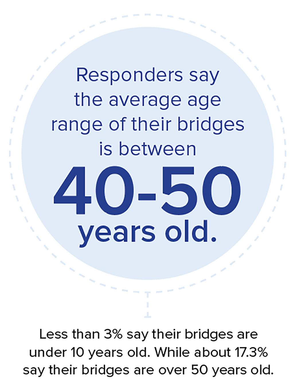 Age range of bridges